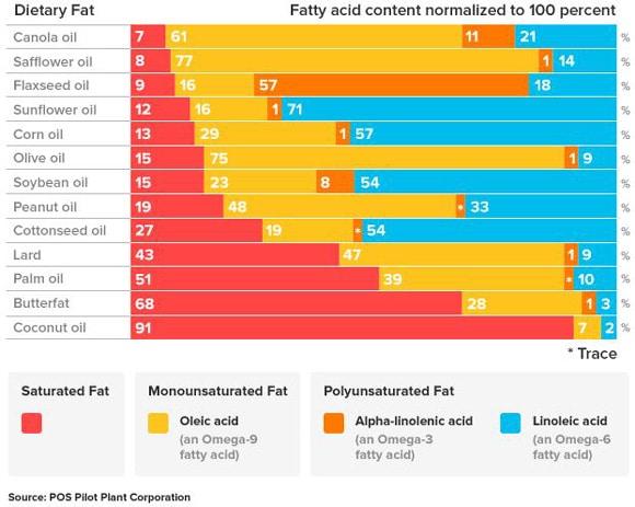 Fat Ratios Chart